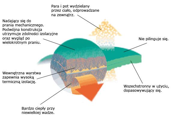 Polartec Thermal Pro